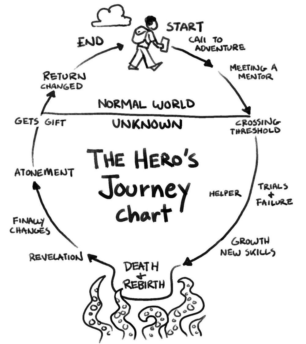 jornada do heroi-1
